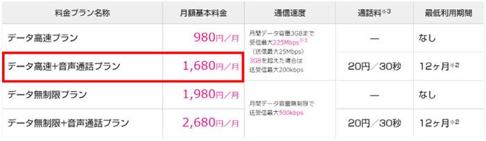データ高速+音声通話プラン