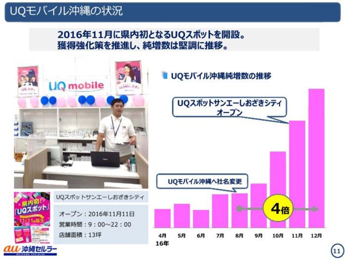 UQモバイル沖縄のユーザー数