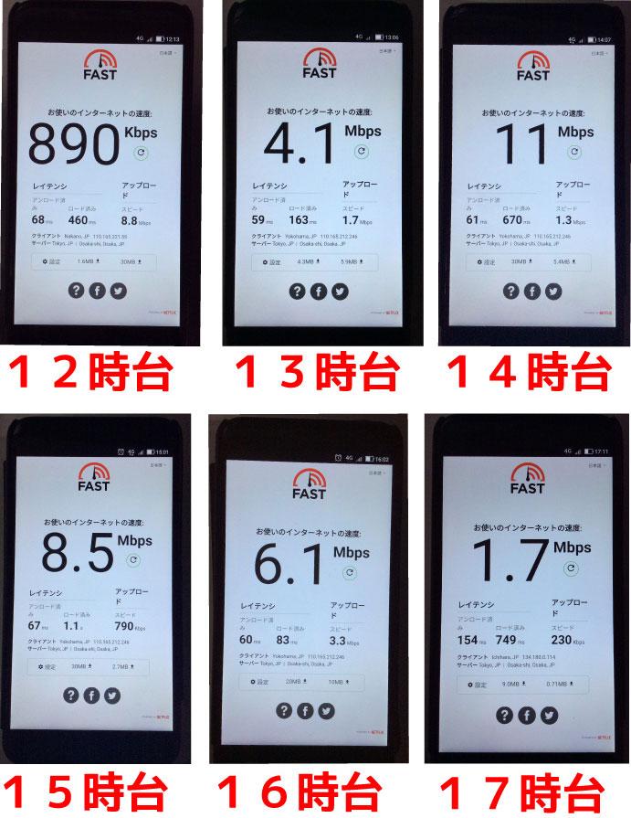 12時から17時の楽天モバイルの通信速度