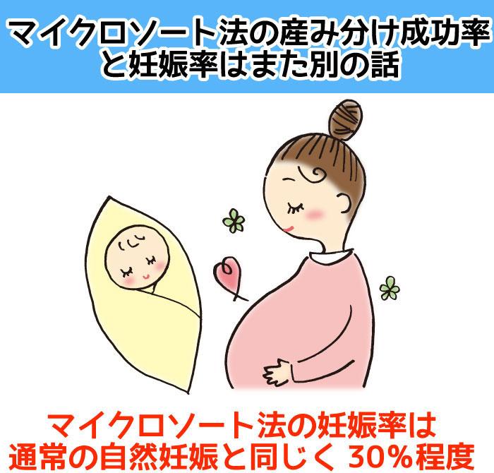 マイクロソート法の妊娠率は30%程度