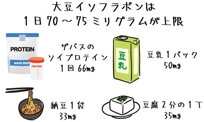 大豆イソフラボンは1日の上限は70から75mg