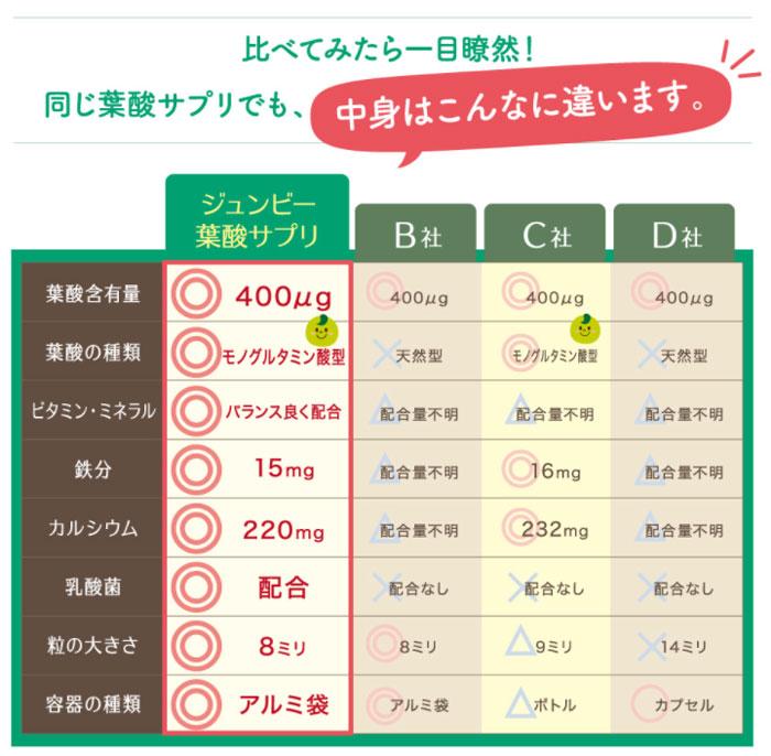葉酸サプリの比較